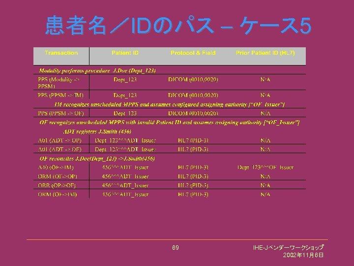 患者名/IDのパス – ケース 5 69 IHE-Jベンダーワークショップ 2002年 11月6日
