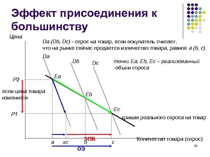 Эффект присоединения к большинству Цена Da (Db, Dc) - спрос на товар, если покупатель