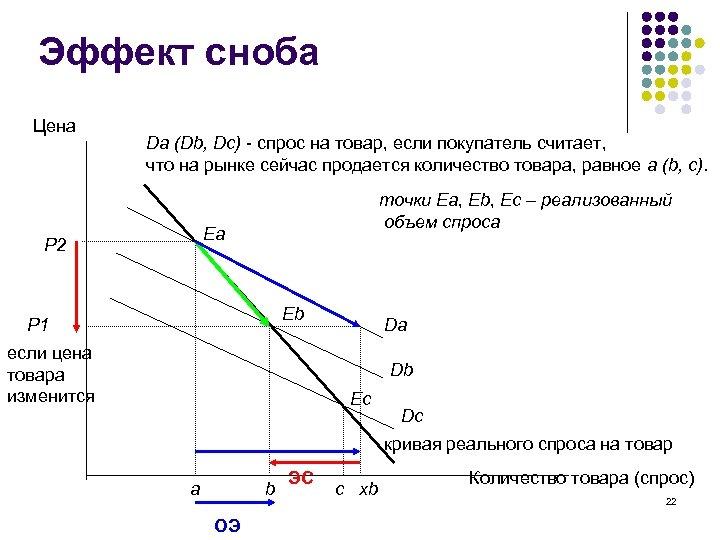 Эффект сноба Цена Da (Db, Dc) - спрос на товар, если покупатель считает, что