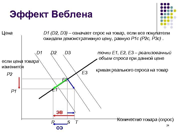 Эффект Веблена Цена D 1 (D 2, D 3) – означает спрос на товар,