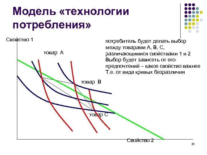 Модель «технологии потребления» Свойство 1 потребитель будет делать выбор между товарами А, В, С,