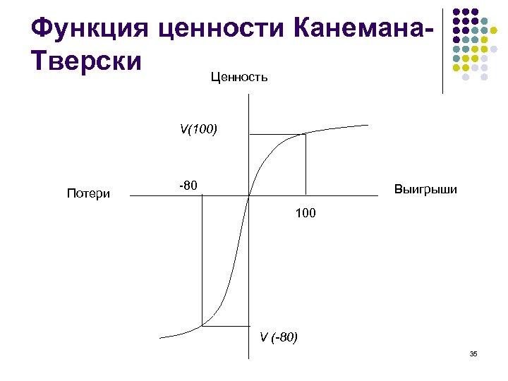 Функция ценности Канемана. Тверски Ценность V(100) Потери -80 Выигрыши 100 V (-80) 35