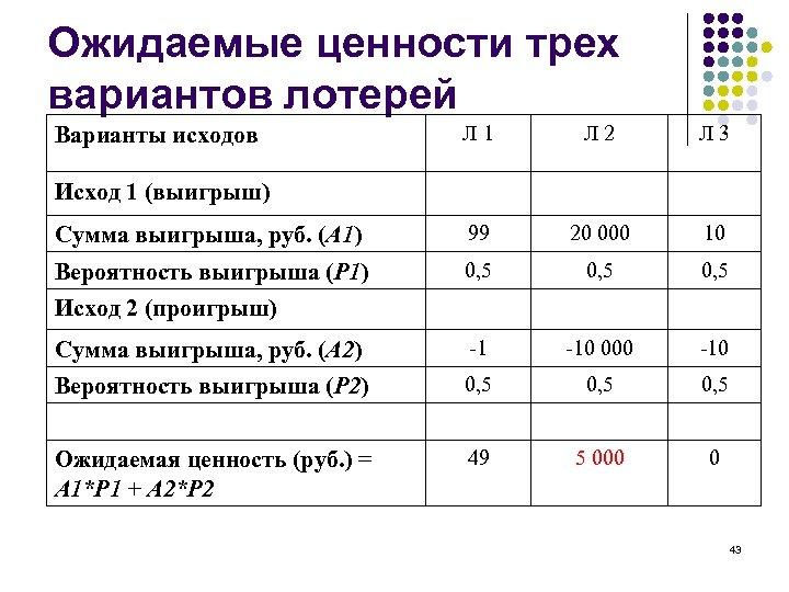 Ожидаемые ценности трех вариантов лотерей Л 1 Л 2 Л 3 Сумма выигрыша, руб.