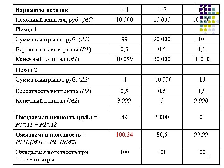Варианты исходов Л 1 Л 2 Л 3 10 000 Сумма выигрыша, руб. (А