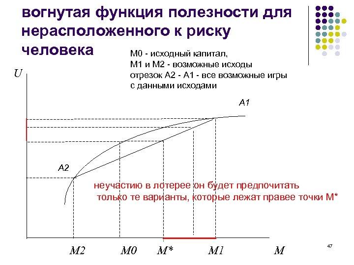 вогнутая функция полезности для нерасположенного к риску человека М 0 - исходный капитал, М