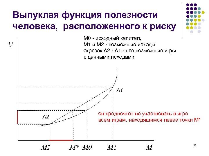 Выпуклая функция полезности человека, расположенного к риску М 0 - исходный капитал, М 1