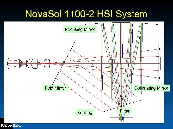Nova. Sol 1100 -2 HSI System Focusing Mirror Fold Mirror Collimating Mirror Grating Filter