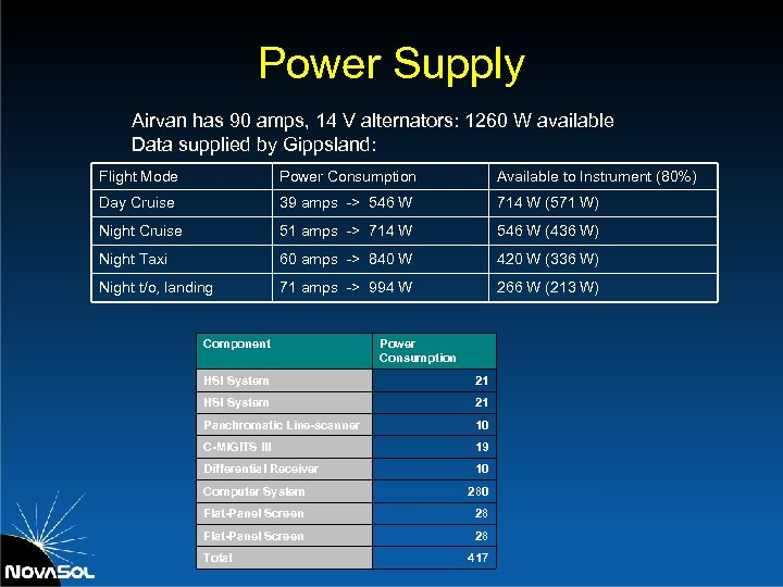 Power Supply Airvan has 90 amps, 14 V alternators: 1260 W available Data supplied