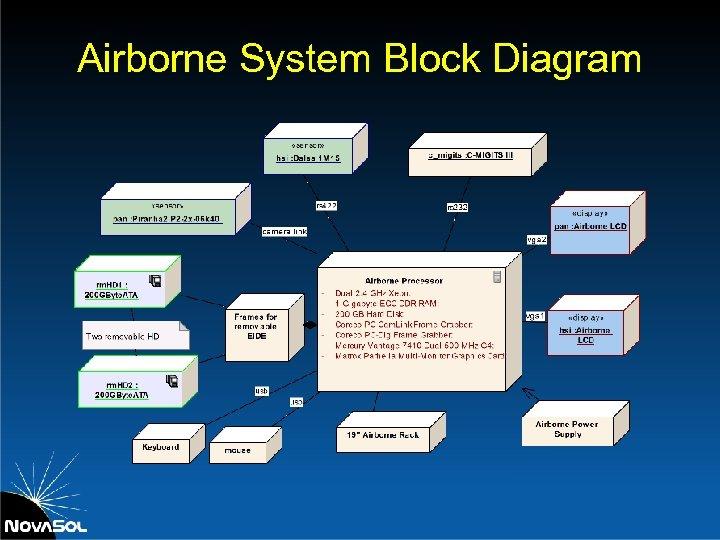Airborne System Block Diagram