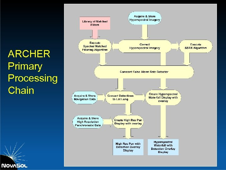 ARCHER Primary Processing Chain