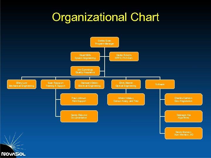 Organizational Chart Detlev Even Program Manager Stuart Mills System Engineering Nadia Roberts NTPS, FAA