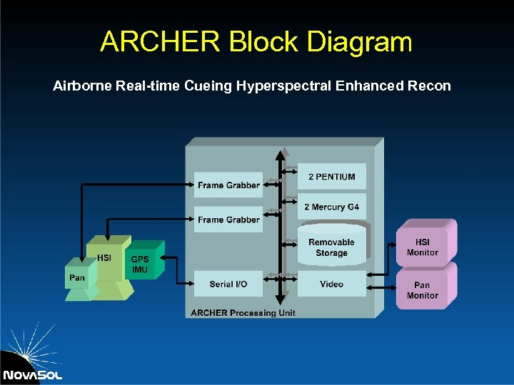 ARCHER Block Diagram Airborne Real-time Cueing Hyperspectral Enhanced Recon