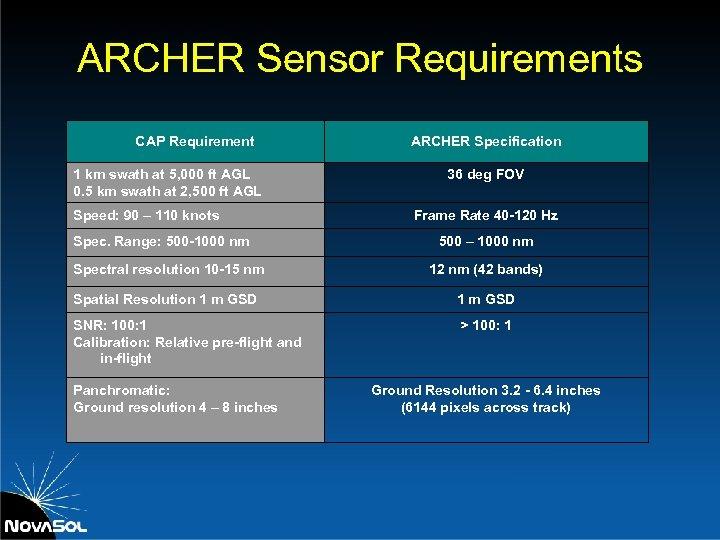 ARCHER Sensor Requirements CAP Requirement 1 km swath at 5, 000 ft AGL 0.