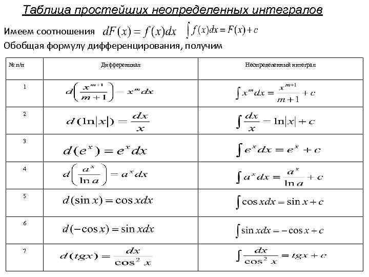 производных правила шпаргалка таблица дифференцирования скачать интегралов и