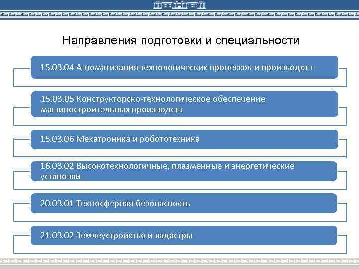 Направления подготовки и специальности 15. 03. 04 Автоматизация технологических процессов и производств 15. 03.