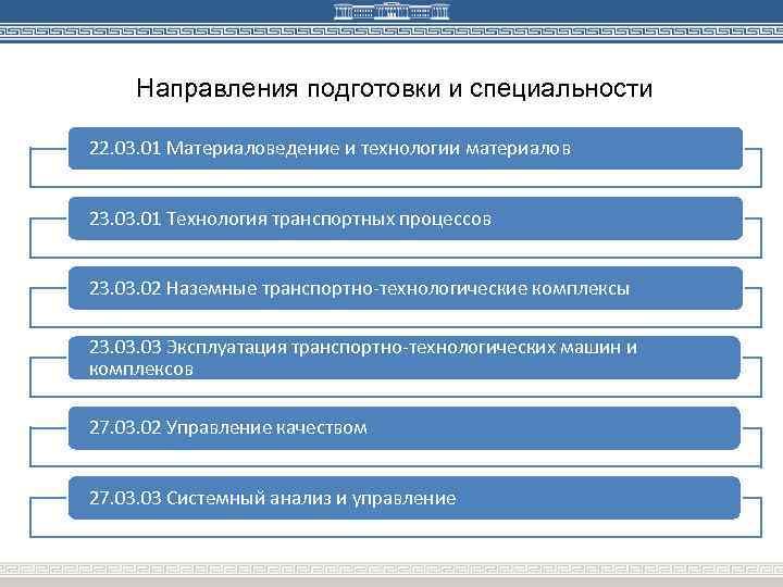 Направления подготовки и специальности 22. 03. 01 Материаловедение и технологии материалов 23. 01 Технология