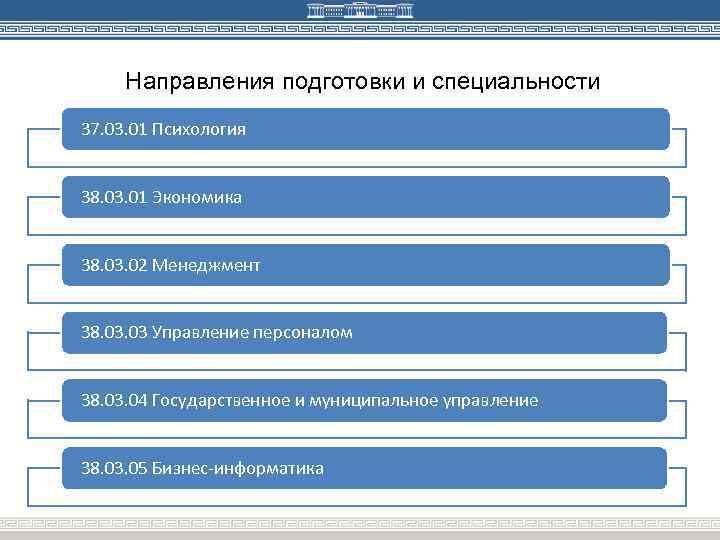 Направления подготовки и специальности 37. 03. 01 Психология 38. 03. 01 Экономика 38. 03.