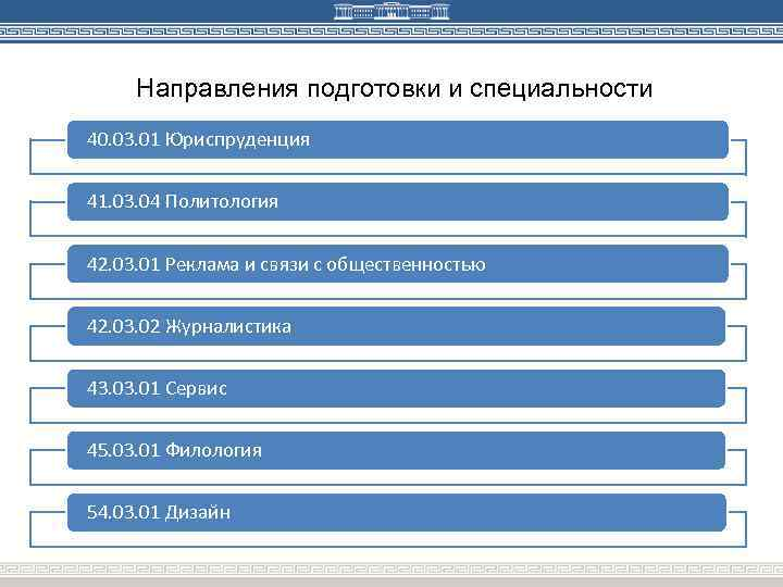 Направления подготовки и специальности 40. 03. 01 Юриспруденция 41. 03. 04 Политология 42. 03.