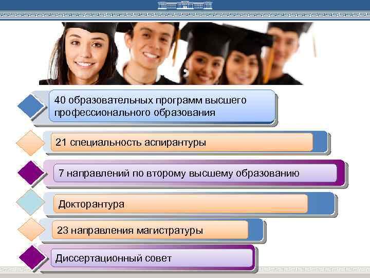 40 образовательных программ высшего профессионального образования 21 специальность аспирантуры 7 направлений по второму высшему