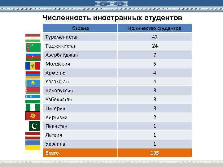 Численность иностранных студентов Страна Количество студентов Туркменистан 47 Таджикистан 24 Азербайджан 7 Молдавия 5