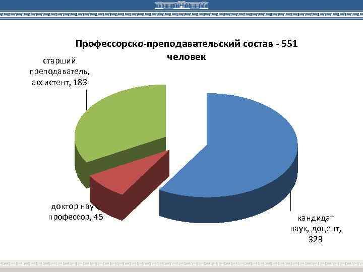 Профессорско-преподавательский состав - 551 человек старший преподаватель, ассистент, 183 доктор наук, профессор, 45 кандидат