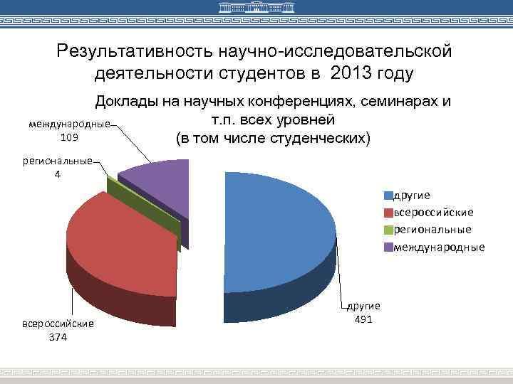Результативность научно-исследовательской деятельности студентов в 2013 году Доклады на научных конференциях, семинарах и т.