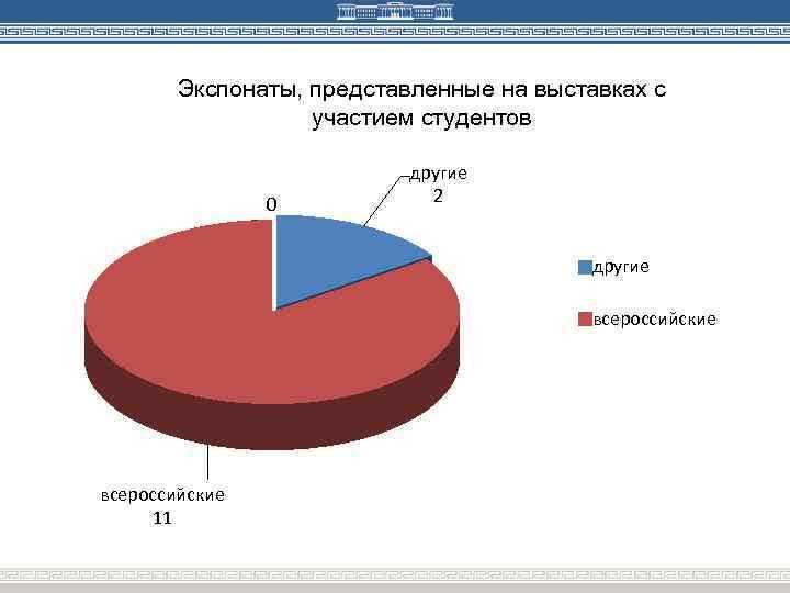 Экспонаты, представленные на выставках с участием студентов 0 другие 2 другие всероссийские 11