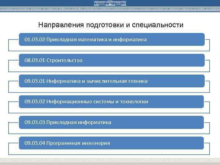 Направления подготовки и специальности 01. 03. 02 Прикладная математика и информатика 08. 03. 01