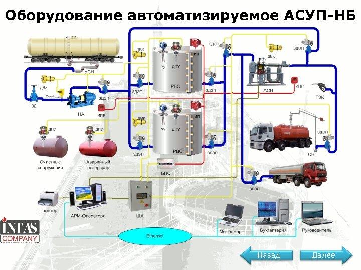 Оборудование автоматизируемое АСУП-НБ Назад Далее