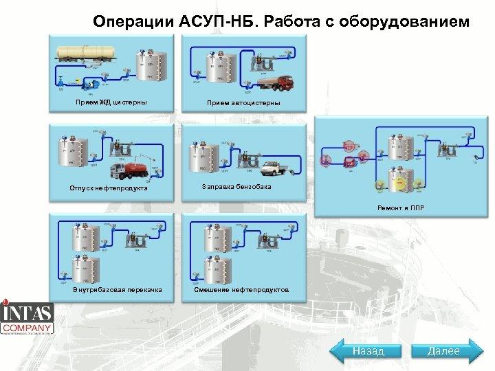 Операции АСУП-НБ. Работа с оборудованием Прием ЖД цистерны Отпуск нефтепродукта Прием автоцистерны Заправка бензобака