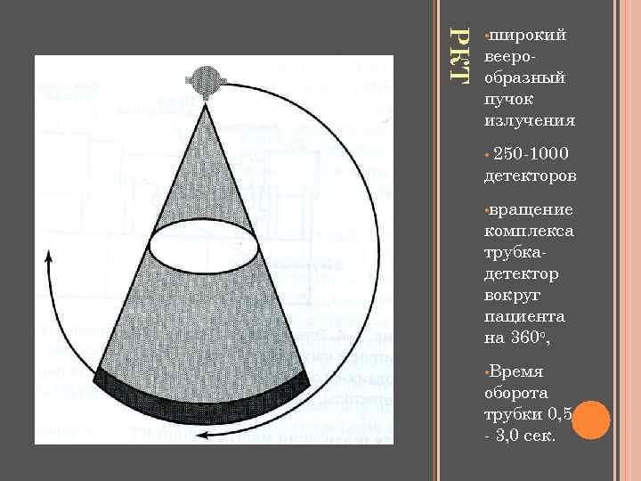 РКТ • широкий веерообразный пучок излучения 250 -1000 детекторов • • вращение комплекса трубкадетектор