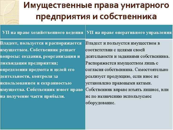 Имущественные права унитарного предприятия и собственника УП на праве хозяйственного ведения УП на праве
