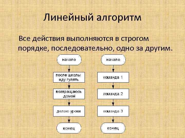 Линейный алгоритм Все действия выполняются в строгом порядке, последовательно, одно за другим.