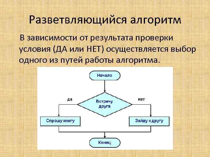 Разветвляющийся алгоритм В зависимости от результата проверки условия (ДА или НЕТ) осуществляется выбор одного