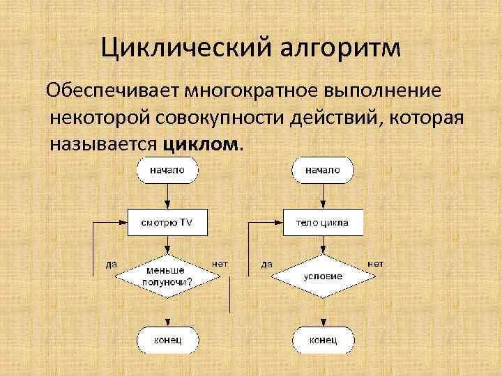 Циклический алгоритм Обеспечивает многократное выполнение некоторой совокупности действий, которая называется циклом.