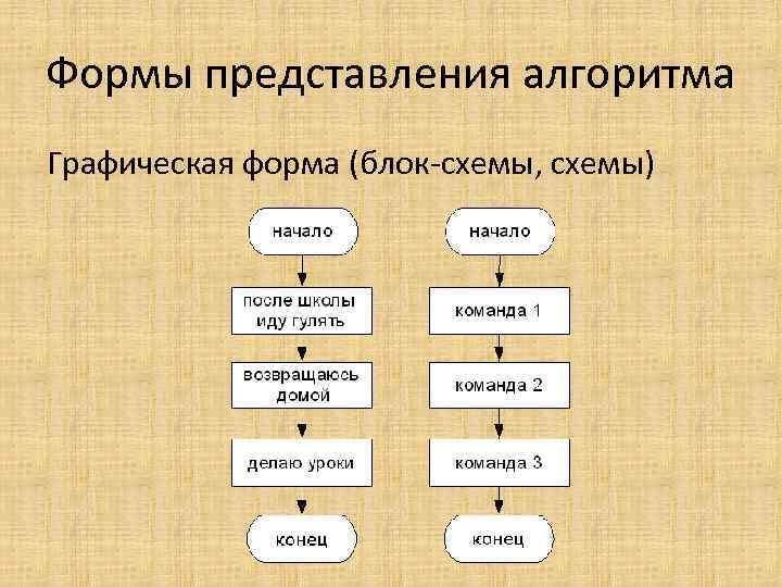 Формы представления алгоритма Графическая форма (блок-схемы, схемы)