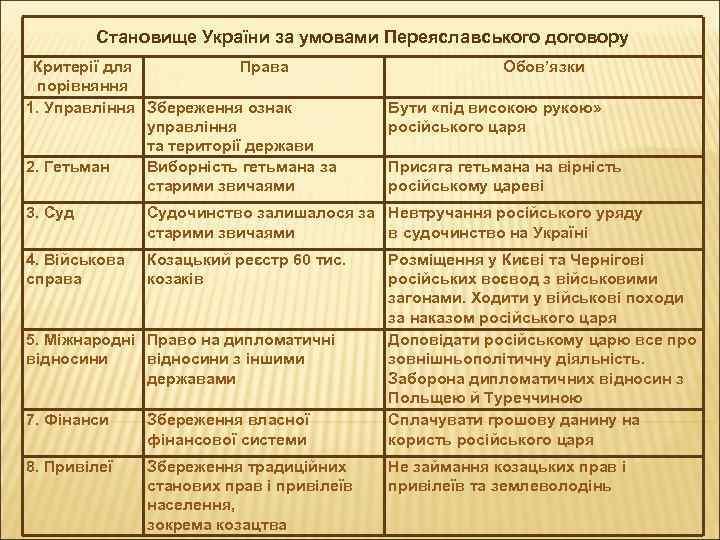 Становище України за умовами Переяславського договору Критерії для Права порівняння 1. Управління Збереження ознак