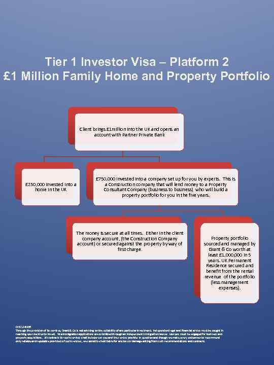 Tier 1 Investor Visa – Platform 2 £ 1 Million Family Home and Property