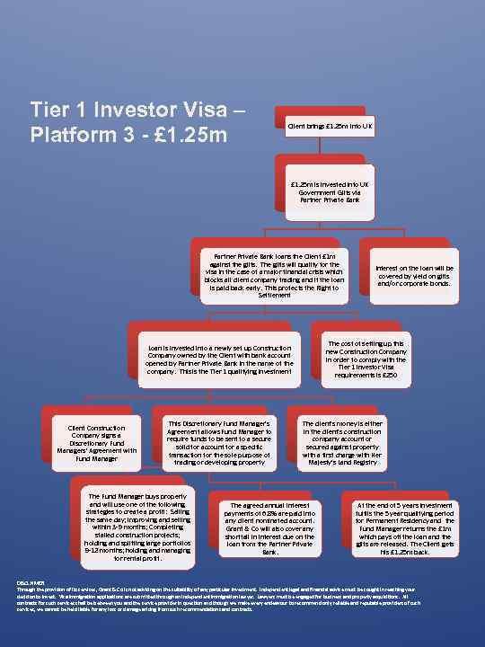 Tier 1 Investor Visa – Platform 3 - £ 1. 25 m Client brings