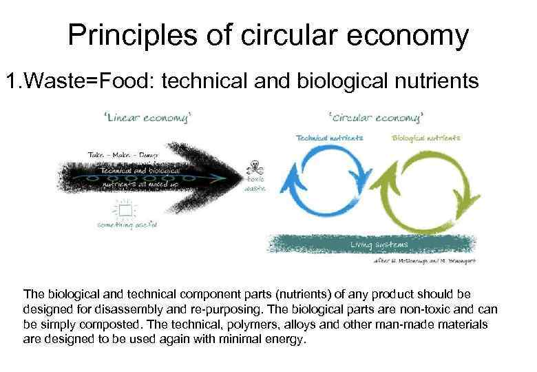 Principles of circular economy 1. Waste=Food: technical and biological nutrients The biological and technical