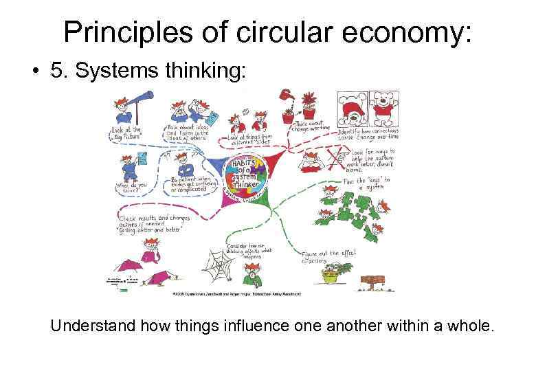 Principles of circular economy: • 5. Systems thinking: Understand how things influence one another