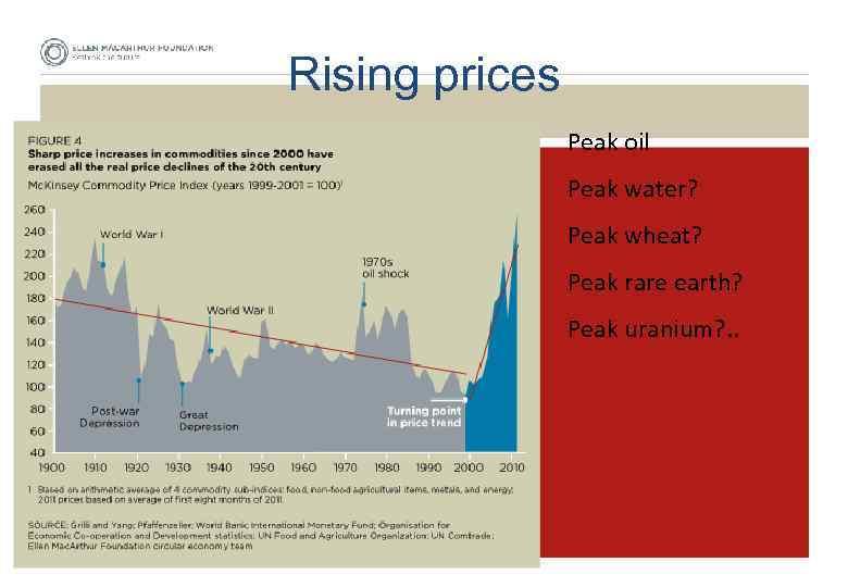 Rising prices Peak oil Peak water? Peak wheat? Peak rare earth? Peak uranium? .