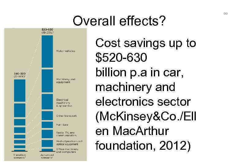 Overall effects? Cost savings up to $520 -630 billion p. a in car, About