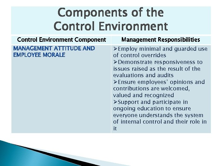 Components of the Control Environment Component Management Responsibilities ØEmploy minimal and guarded use of