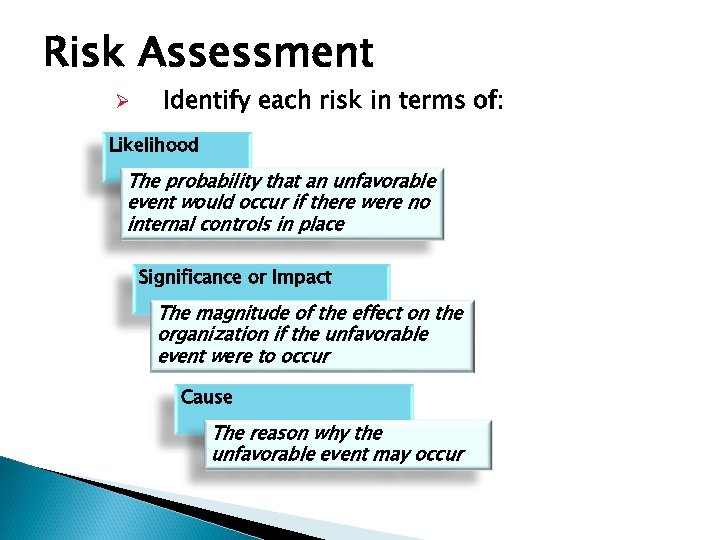Risk Assessment Ø Identify each risk in terms of: Likelihood The probability that an
