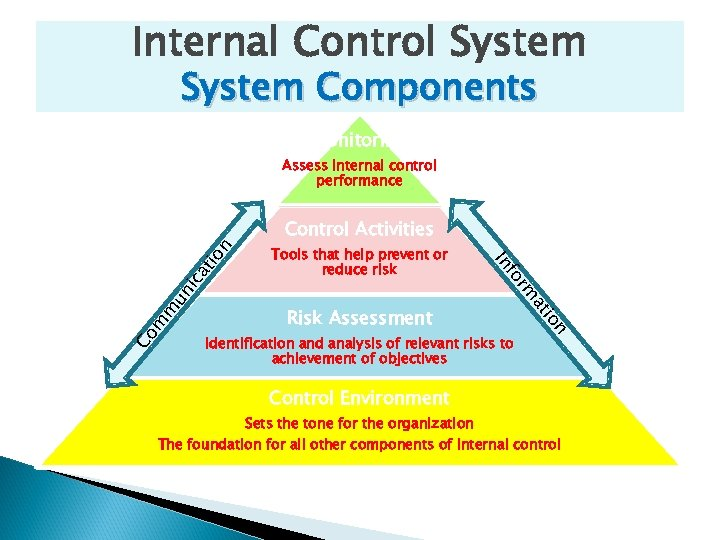 Internal Control System Components Monitoring Assess internal control performance at ic un m m