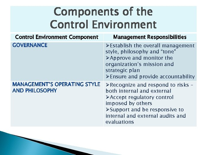 Components of the Control Environment Component Management Responsibilities ØEstablish the overall management style, philosophy