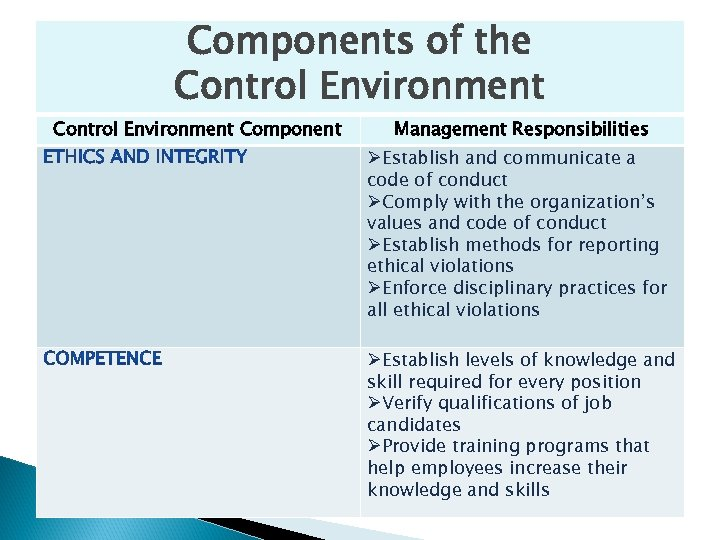 Components of the Control Environment Component Management Responsibilities ØEstablish and communicate a code of