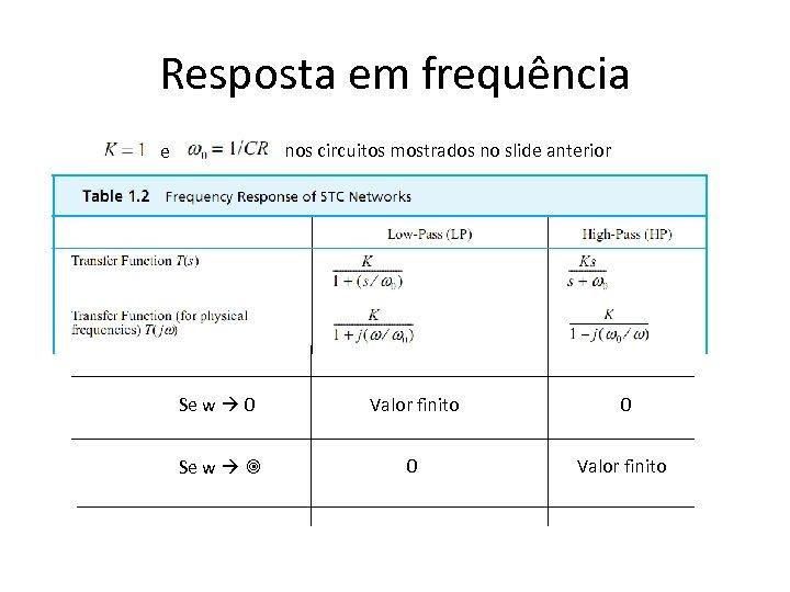 Resposta em frequência nos circuitos mostrados no slide anterior e Se w 0 Valor