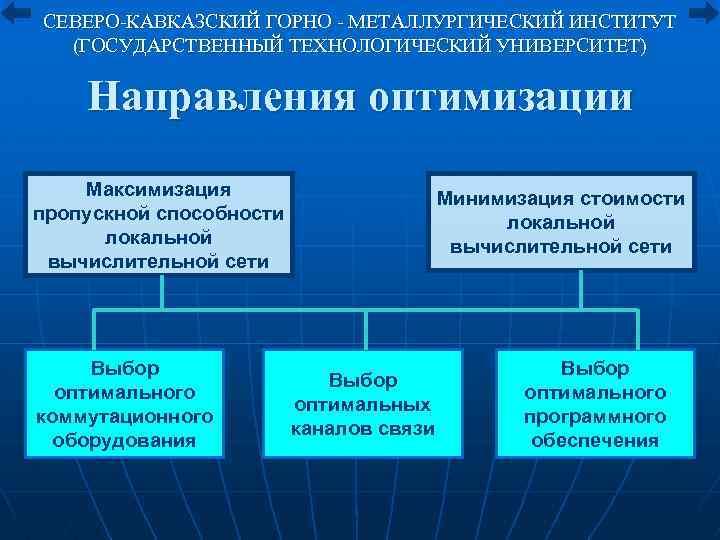 СЕВЕРО-КАВКАЗСКИЙ ГОРНО - МЕТАЛЛУРГИЧЕСКИЙ ИНСТИТУТ (ГОСУДАРСТВЕННЫЙ ТЕХНОЛОГИЧЕСКИЙ УНИВЕРСИТЕТ) Направления оптимизации Максимизация пропускной способности локальной